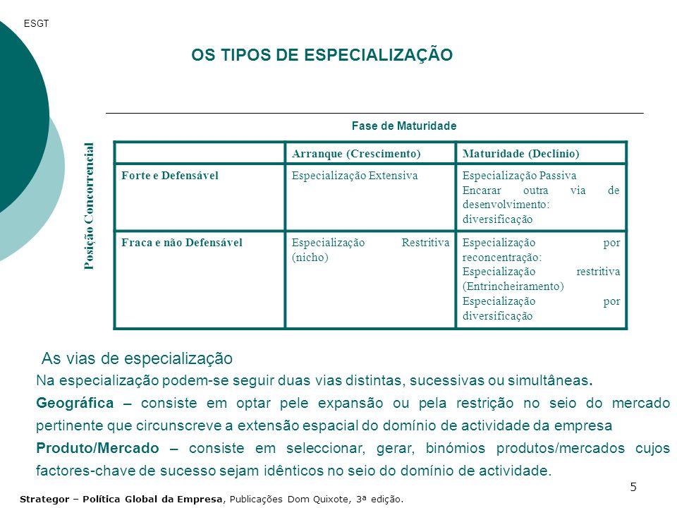 5 OS TIPOS DE ESPECIALIZAÇÃO Fase de Maturidade Posição Concorrencial Arranque (Crescimento)Maturidade (Declínio) Forte e DefensávelEspecialização Ext