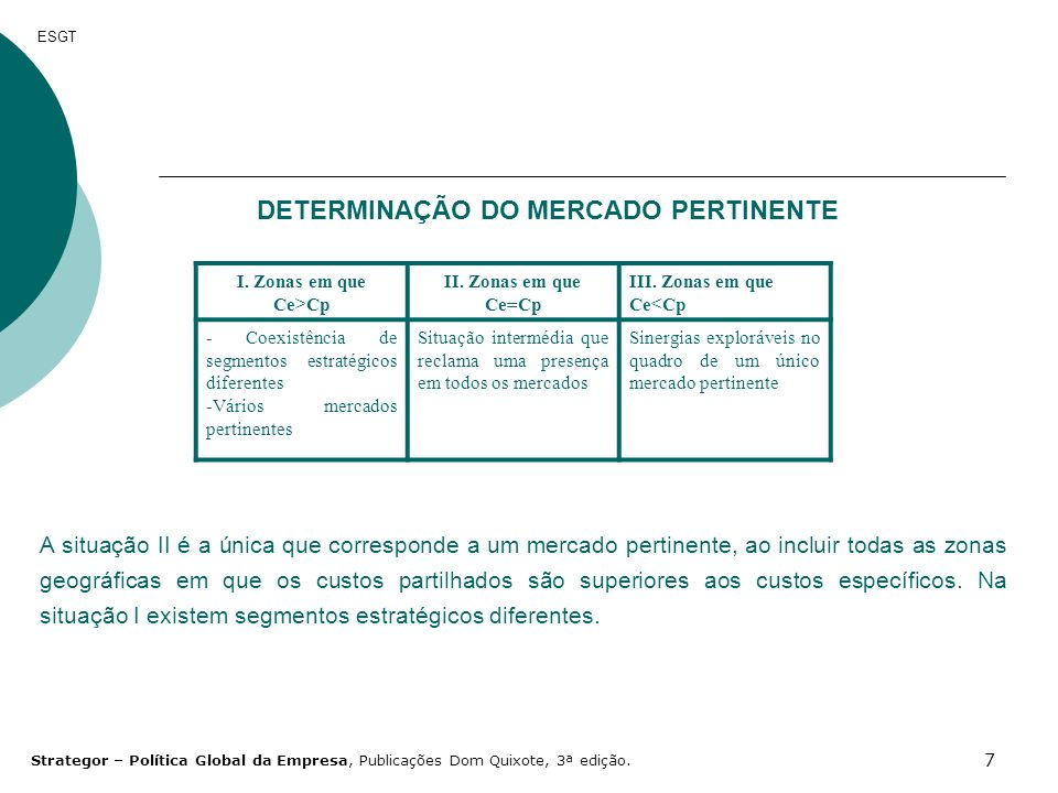 7 ESGT DETERMINAÇÃO DO MERCADO PERTINENTE I. Zonas em que Ce>Cp II. Zonas em que Ce=Cp III. Zonas em que Ce<Cp - Coexistência de segmentos estratégico