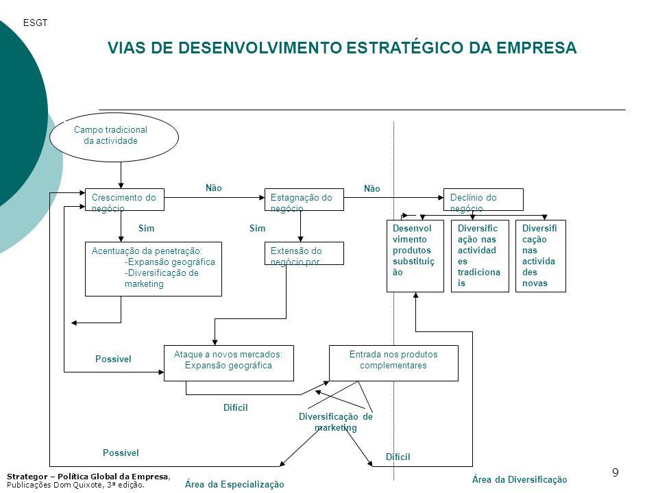 9 VIAS DE DESENVOLVIMENTO ESTRATÉGICO DA EMPRESA Campo tradicional da actividade Crescimento do negócio Estagnação do negócio Declínio do negócio Dese