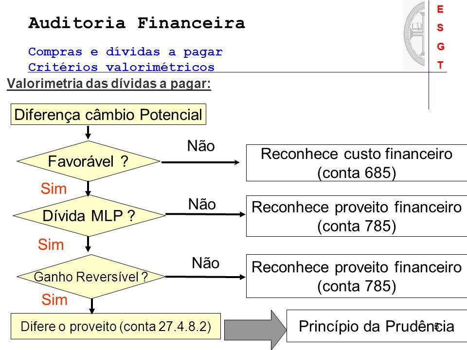 Auditoria FinanceiraESGT 5 Compras e dívidas a pagar Critérios valorimétricos Diferença câmbio Potencial Favorável ? Reconhece custo financeiro (conta