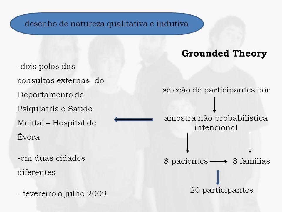 desenho de natureza qualitativa e indutiva seleção de participantes por amostra não probabilística intencional 8 pacientes 8 familias 20 participantes