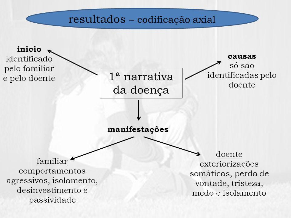 resultados – codificação axial 1ª narrativa da doença inicio identificado pelo familiar e pelo doente causas só são identificadas pelo doente manifest