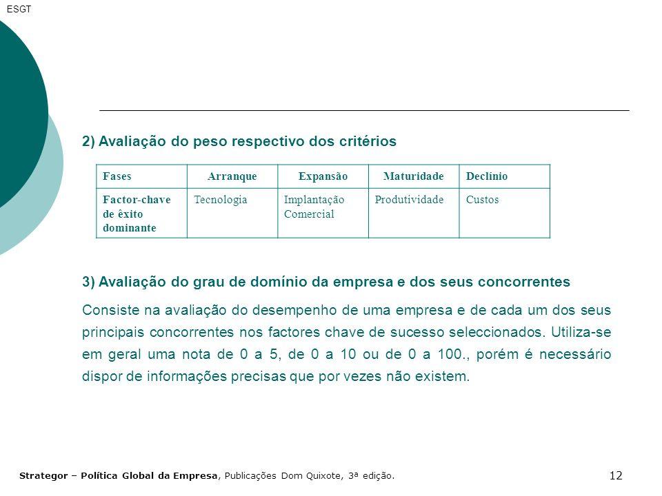 12 2) Avaliação do peso respectivo dos critérios FasesArranqueExpansãoMaturidadeDeclínio Factor-chave de êxito dominante TecnologiaImplantação Comerci