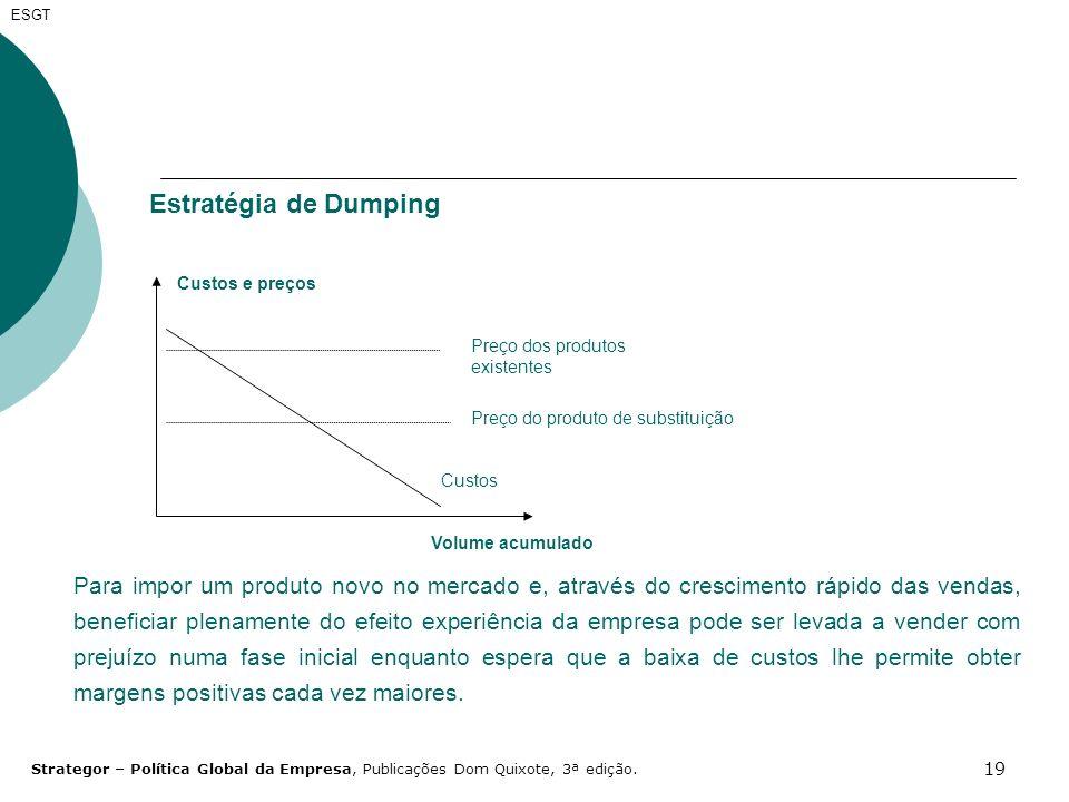 19 ESGT Estratégia de Dumping Custos Preço do produto de substituição Preço dos produtos existentes Custos e preços Volume acumulado Para impor um pro
