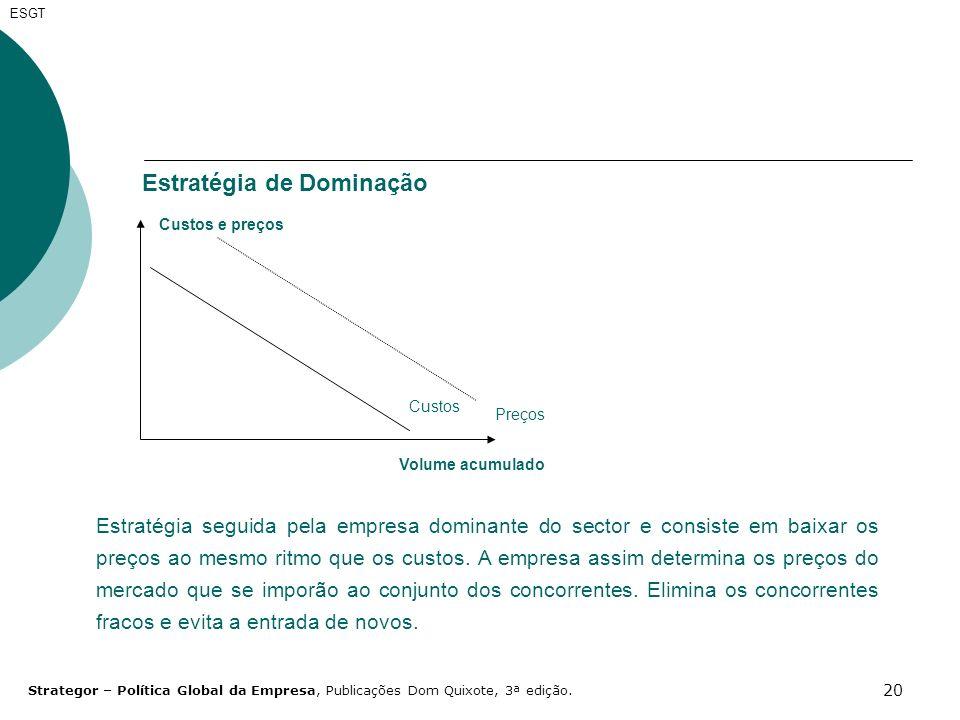 20 ESGT Estratégia de Dominação Custos Custos e preços Volume acumulado Preços Estratégia seguida pela empresa dominante do sector e consiste em baixa