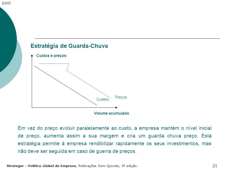 21 ESGT Estratégia de Guarda-Chuva Custos Custos e preços Volume acumulado Preços Em vez do preço evoluir paralelamente ao custo, a empresa mantém o n