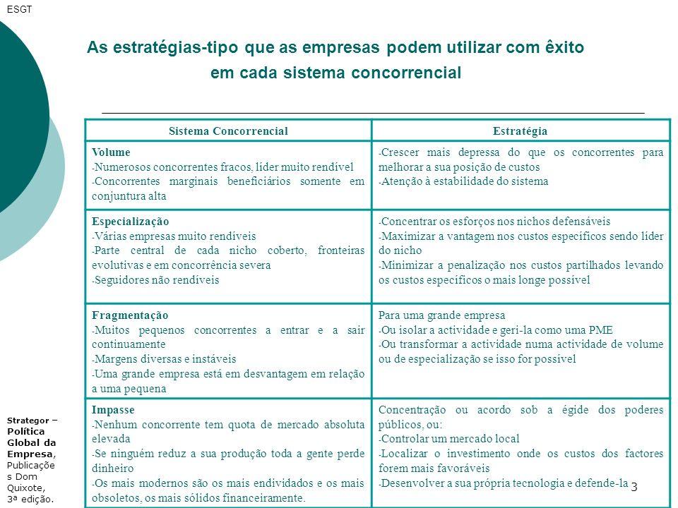 3 ESGT As estratégias-tipo que as empresas podem utilizar com êxito em cada sistema concorrencial Sistema ConcorrencialEstratégia Volume - Numerosos c