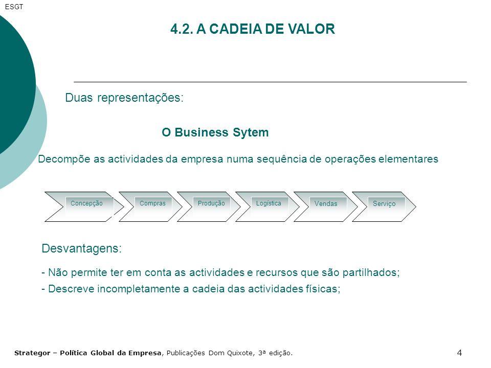 4 ESGT 4.2. A CADEIA DE VALOR Duas representações: O Business Sytem Decompõe as actividades da empresa numa sequência de operações elementares Concepç
