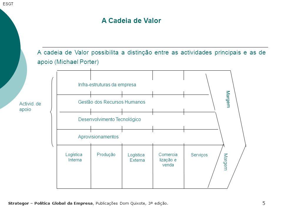 5 ESGT A Cadeia de Valor A cadeia de Valor possibilita a distinção entre as actividades principais e as de apoio (Michael Porter) Margem Logística Int