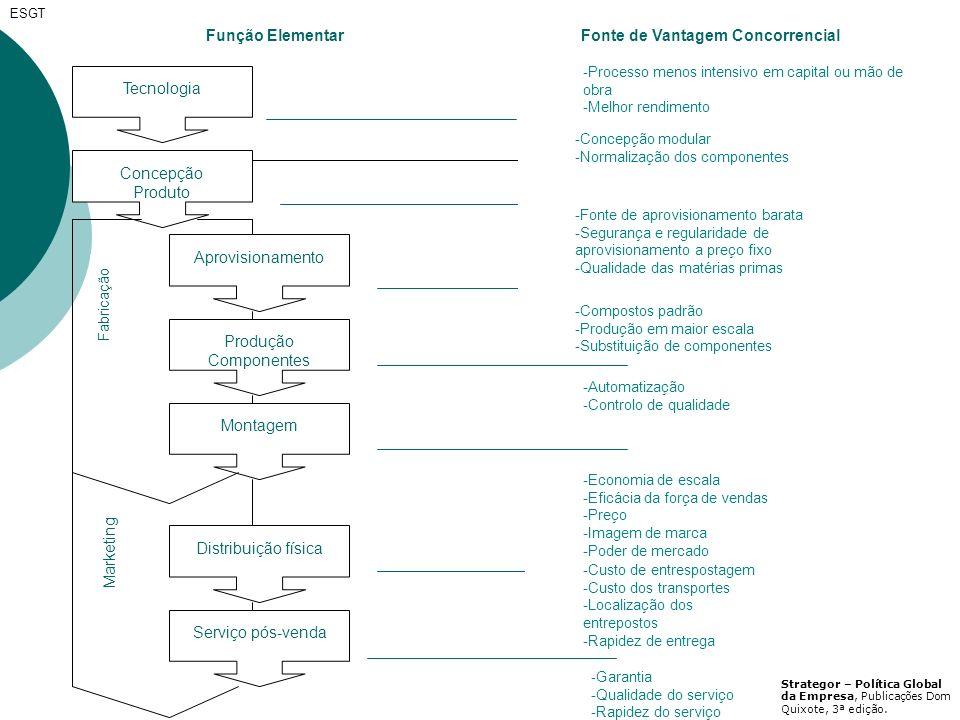 9 Marketing Fabricação Função Elementar Tecnologia Concepção Produto Aprovisionamento Produção Componentes Montagem Distribuição física Serviço pós-ve
