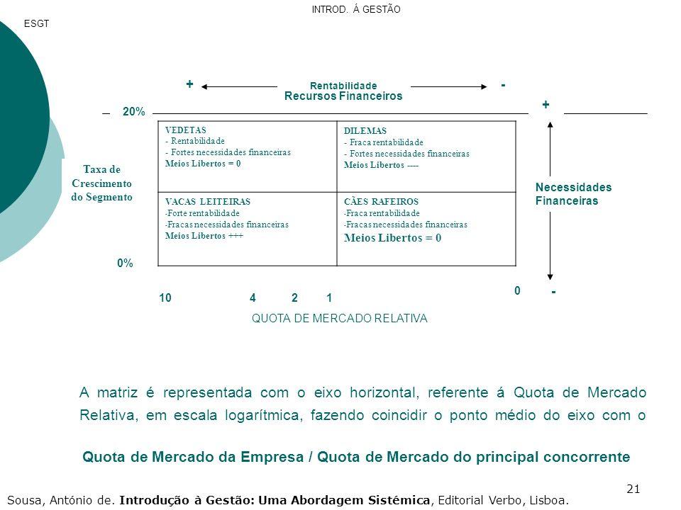 21 +- Rentabilidade Recursos Financeiros QUOTA DE MERCADO RELATIVA 0 0% 20% 11042 + - Necessidades Financeiras Taxa de Crescimento do Segmento VEDETAS