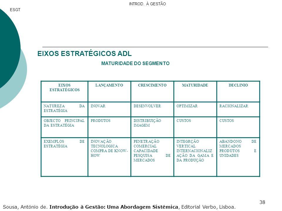 38 EIXOS ESTRATÉGICOS ADL MATURIDADE DO SEGMENTO EIXOS ESTRATÉGICOS LANÇAMENTOCRESCIMENTOMATURIDADEDECLINIO NATUREZA DA ESTRATÉGIA INOVARDESENVOLVEROP