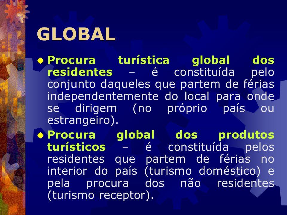 Procura turística global dos residentes – é constituída pelo conjunto daqueles que partem de férias independentemente do local para onde se dirigem (n