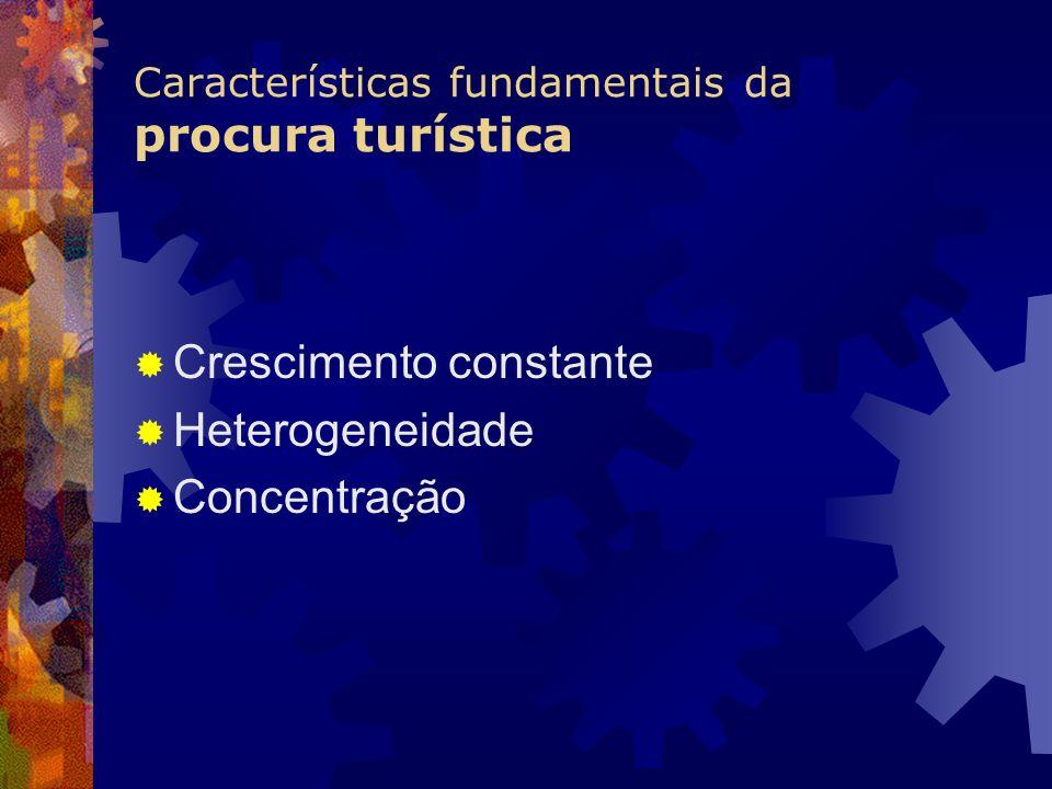 Características fundamentais da procura turística Crescimento constante Heterogeneidade Concentração