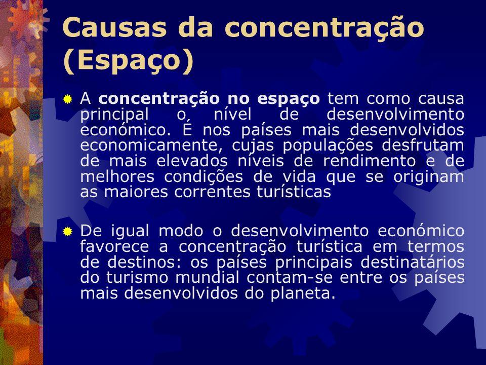 Causas da concentração (Espaço) A concentração no espaço tem como causa principal o nível de desenvolvimento económico. É nos países mais desenvolvido