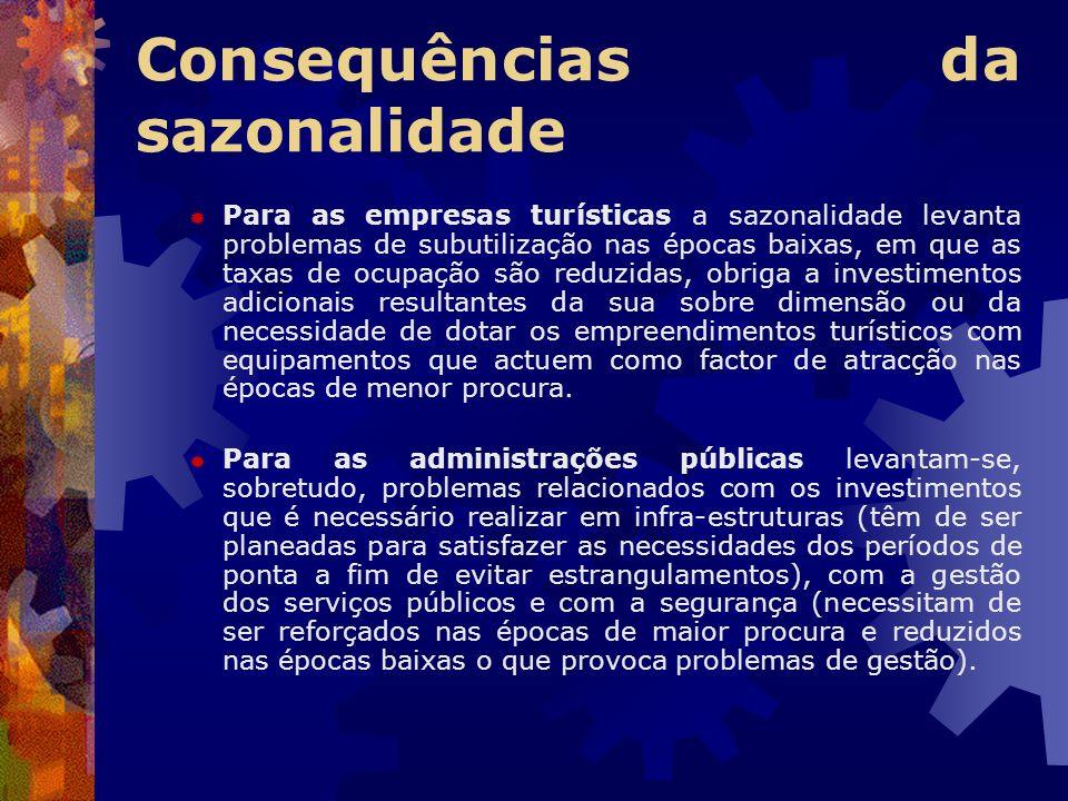 Consequências da sazonalidade Para as empresas turísticas a sazonalidade levanta problemas de subutilização nas épocas baixas, em que as taxas de ocup