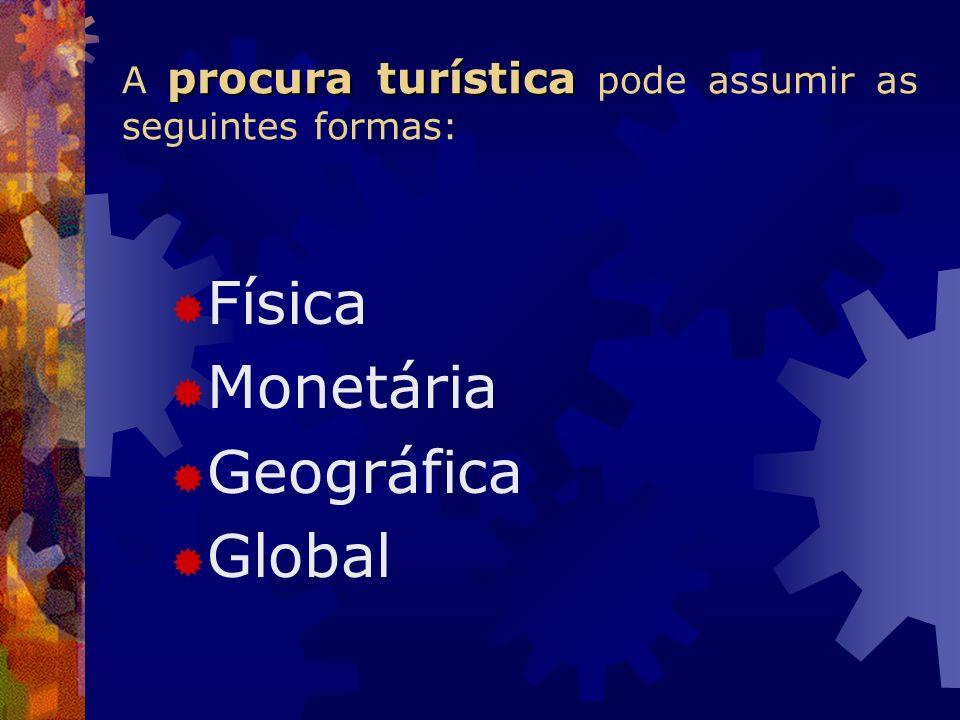 procura turística A procura turística pode assumir as seguintes formas: Física Monetária Geográfica Global