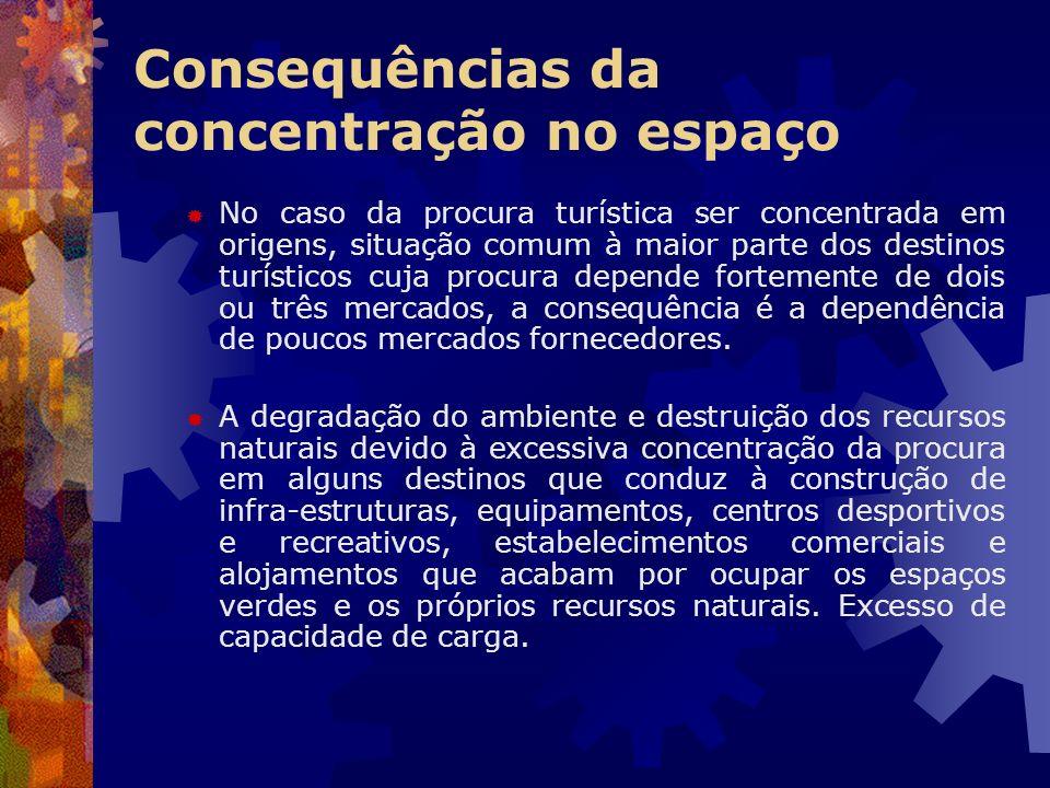 Consequências da concentração no espaço No caso da procura turística ser concentrada em origens, situação comum à maior parte dos destinos turísticos