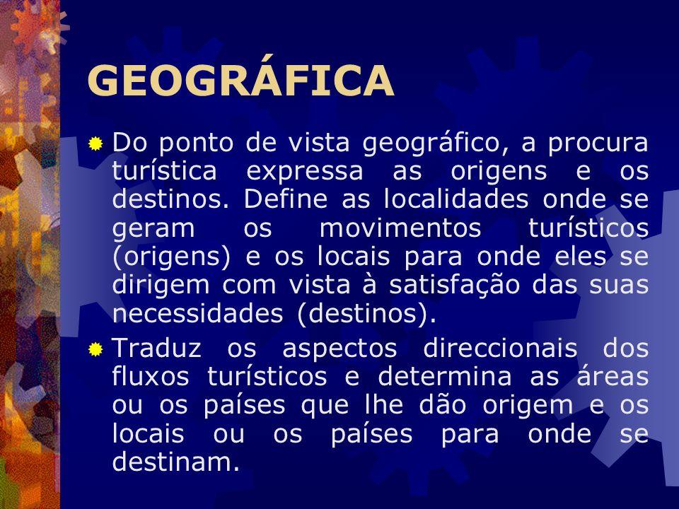 GEOGRÁFICA Do ponto de vista geográfico, a procura turística expressa as origens e os destinos. Define as localidades onde se geram os movimentos turí