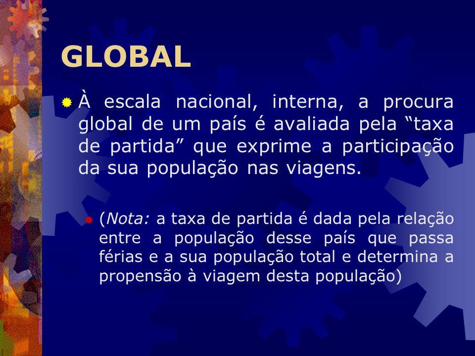 GLOBAL À escala nacional, interna, a procura global de um país é avaliada pela taxa de partida que exprime a participação da sua população nas viagens