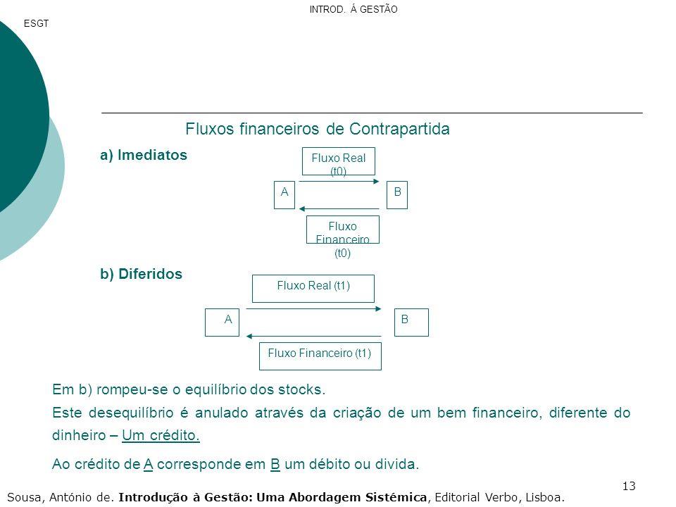 13 Fluxos financeiros de Contrapartida a) Imediatos Fluxo Real (t0) Fluxo Financeiro (t0) AB Fluxo Real (t1) Fluxo Financeiro (t1) AB b) Diferidos Em