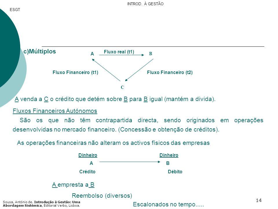 14 Fluxo real (t1) A B C Fluxo Financeiro (t2)Fluxo Financeiro (t1) c)Múltiplos A venda a C o crédito que detém sobre B para B igual (mantém a divida)