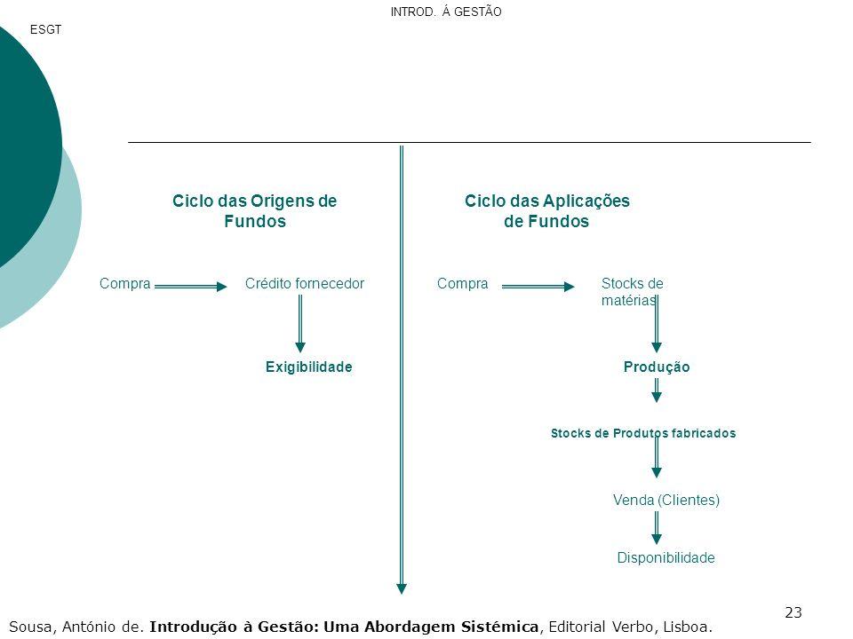 23 Ciclo das Origens de Fundos Ciclo das Aplicações de Fundos CompraCrédito fornecedor Exigibilidade CompraStocks de matérias Produção Stocks de Produ