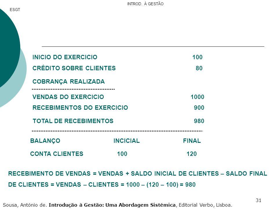 31 INICIO DO EXERCICIO 100 CRÉDITO SOBRE CLIENTES 80 COBRANÇA REALIZADA VENDAS DO EXERCICIO 1000 RECEBIMENTOS DO EXERCICIO 900 TOTAL DE RECEBIMENTOS 9