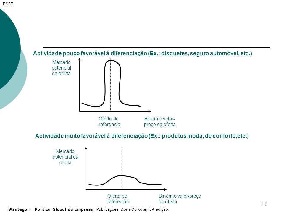 11 ESGT Mercado potencial da oferta Oferta de referencia Binómio valor- preço da oferta Actividade pouco favorável à diferenciação (Ex.: disquetes, se