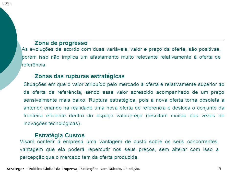 5 ESGT Zona de progresso As evoluções de acordo com duas variáveis, valor e preço da oferta, são positivas, porém isso não implica um afastamento muit