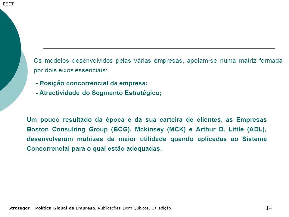 14 ESGT Os modelos desenvolvidos pelas várias empresas, apoiam-se numa matriz formada por dois eixos essenciais: - Posição concorrencial da empresa; -