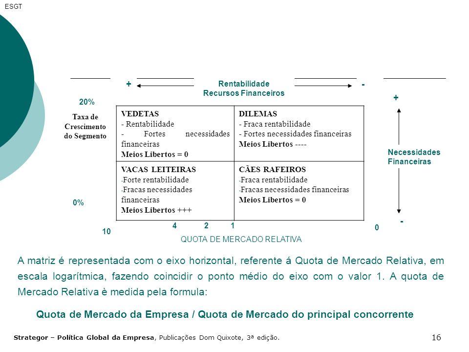 16 ESGT +- Rentabilidade Recursos Financeiros QUOTA DE MERCADO RELATIVA 0 0% 20% 1 10 42 + - Necessidades Financeiras Taxa de Crescimento do Segmento