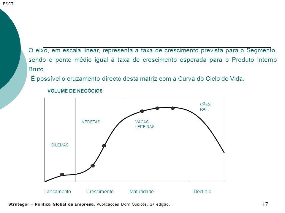 17 ESGT O eixo, em escala linear, representa a taxa de crescimento prevista para o Segmento, sendo o ponto médio igual á taxa de crescimento esperada