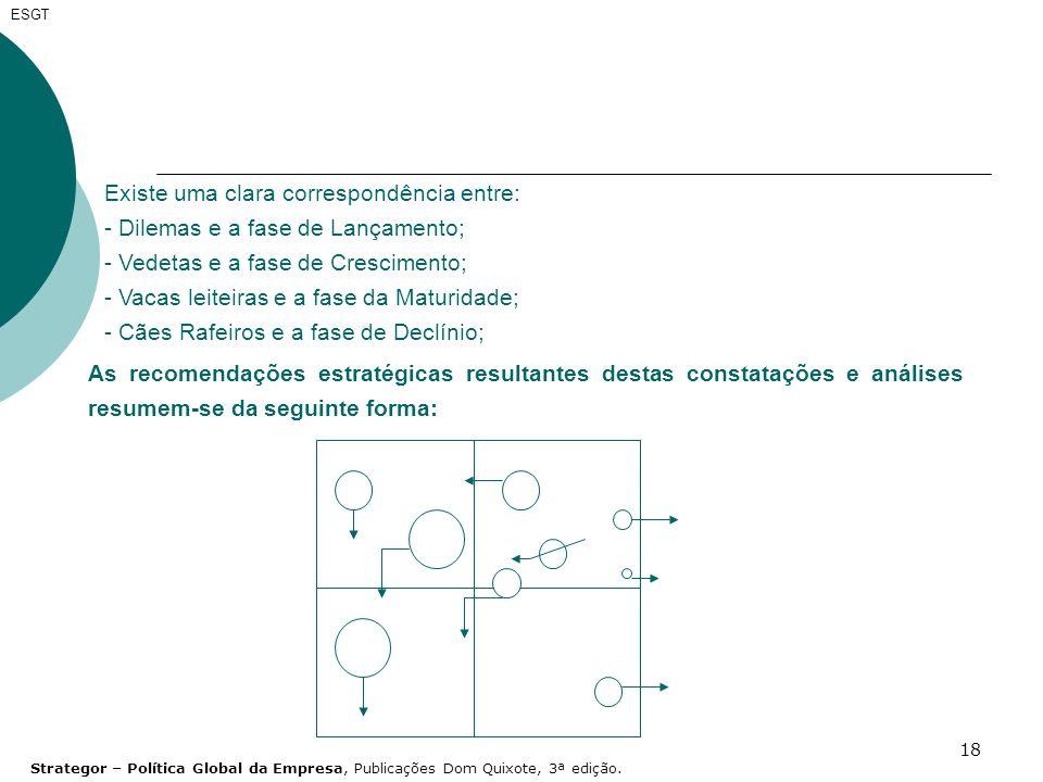18 ESGT Existe uma clara correspondência entre: - Dilemas e a fase de Lançamento; - Vedetas e a fase de Crescimento; - Vacas leiteiras e a fase da Mat