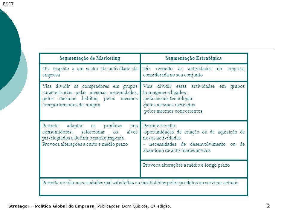 33 ESGT As prescrições estratégicas caracterizam-se por três indicações: - Desenvolvimento natural - mobilização de todos os recursos necessários à realização do desenvolvimento; - Desenvolvimento selectivo – Dada a fraca rentabilidade das actividades, deve conjugar-se a aplicação de recursos ao aparecimento de oportunidades para melhorar a rentabilidade; - Abandono – quando a posição concorrencial é fraca é a solução, bem como a rentabilidade; O Modelo ADL permite ainda precisar a natureza e a intensidade da estratégia a seguir a partir do posicionamento das actividades.