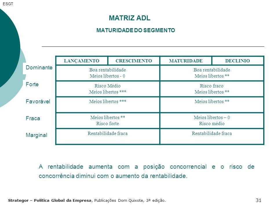 31 MATRIZ ADL MATURIDADE DO SEGMENTO Dominante Forte Favorável Fraca Marginal LANÇAMENTOCRESCIMENTOMATURIDADEDECLINIO Boa rentabilidade Meios libertos