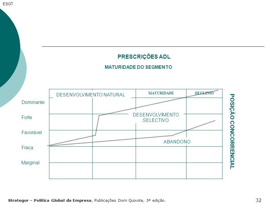 32 PRESCRIÇÕES ADL LANÇAMENTOCRECIMENTOMATURIDADEDECLINIO Dominante Forte Favorável Fraca Marginal DESENVOLVIMENTO NATURAL DESENVOLVIMENTO SELECTIVO A