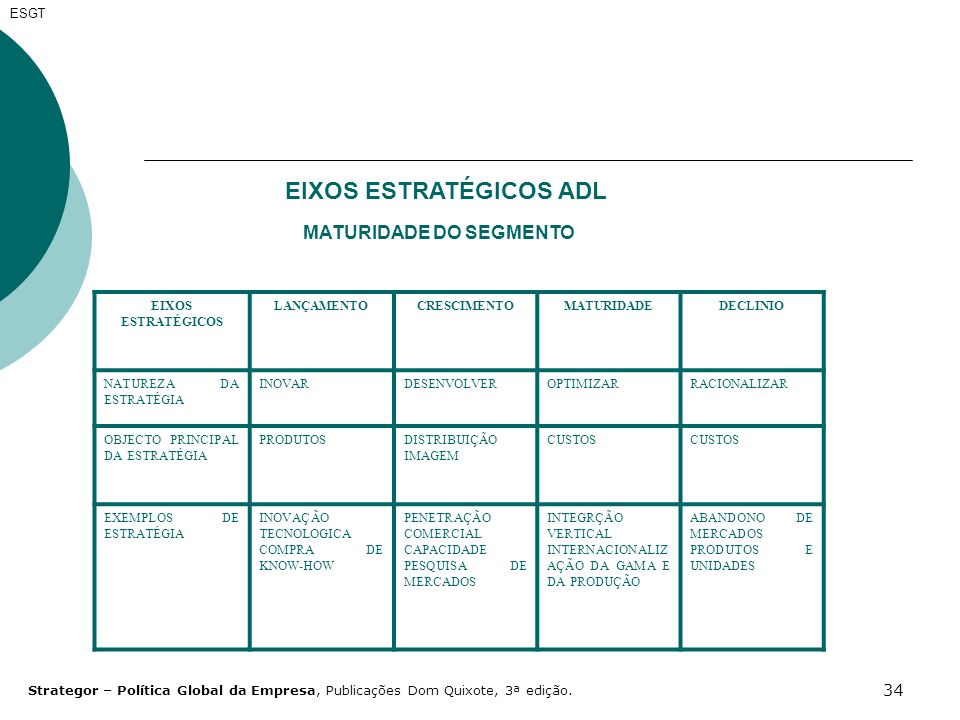 34 EIXOS ESTRATÉGICOS ADL MATURIDADE DO SEGMENTO EIXOS ESTRATÉGICOS LANÇAMENTOCRESCIMENTOMATURIDADEDECLINIO NATUREZA DA ESTRATÉGIA INOVARDESENVOLVEROP