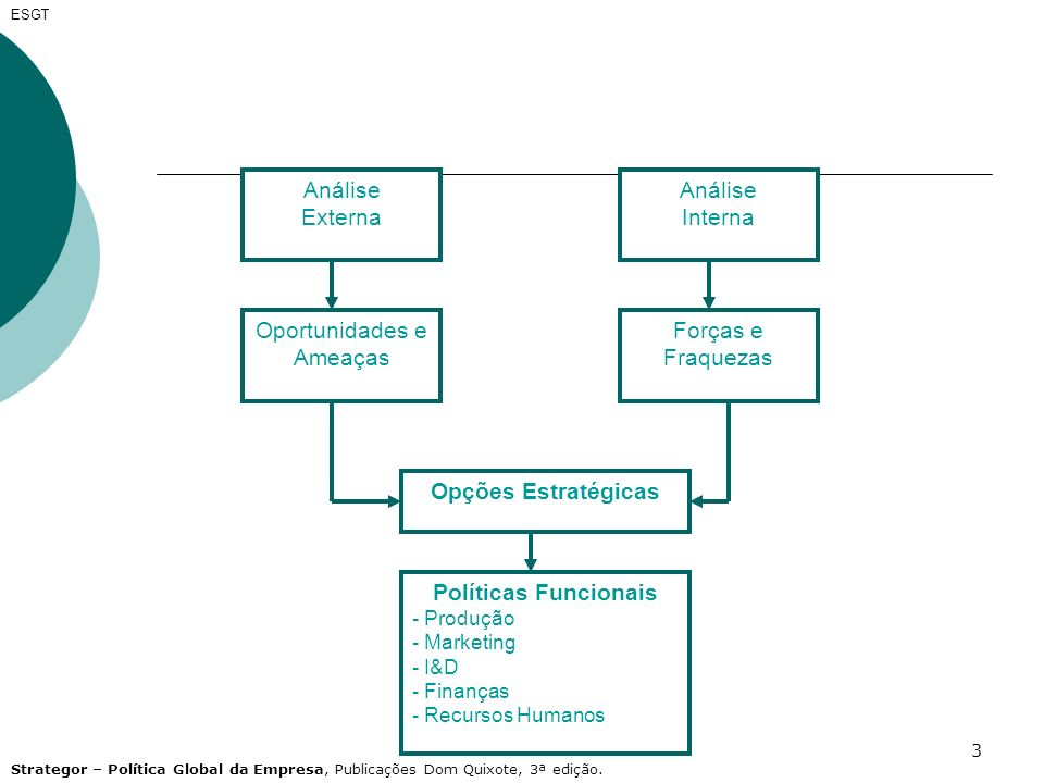 3 ESGT Análise Externa Análise Interna Oportunidades e Ameaças Forças e Fraquezas Opções Estratégicas Políticas Funcionais - Produção - Marketing - I&