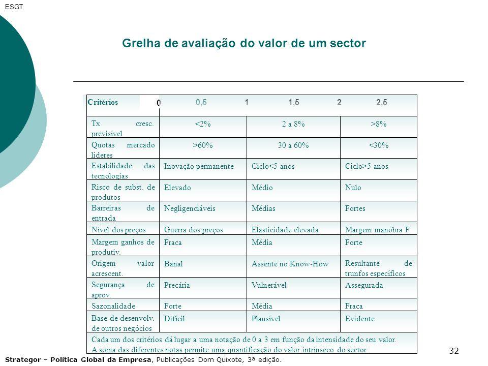 32 ESGT Grelha de avaliação do valor de um sector 0 11,522,50,5 Cada um dos critérios dá lugar a uma notação de 0 a 3 em função da intensidade do seu