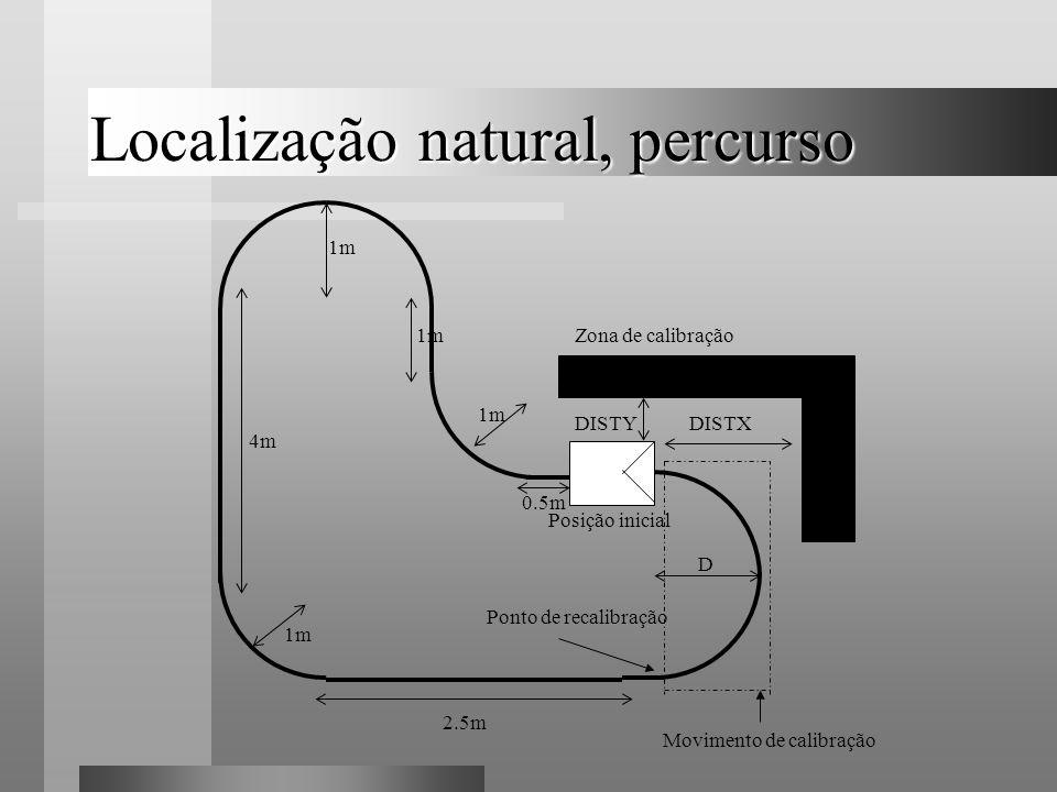 Localização natural, percurso Zona de calibração 2.5m Movimento de calibração 1m 4m 1m Posição inicial 0.5m DISTYDISTX D Ponto de recalibração 1m