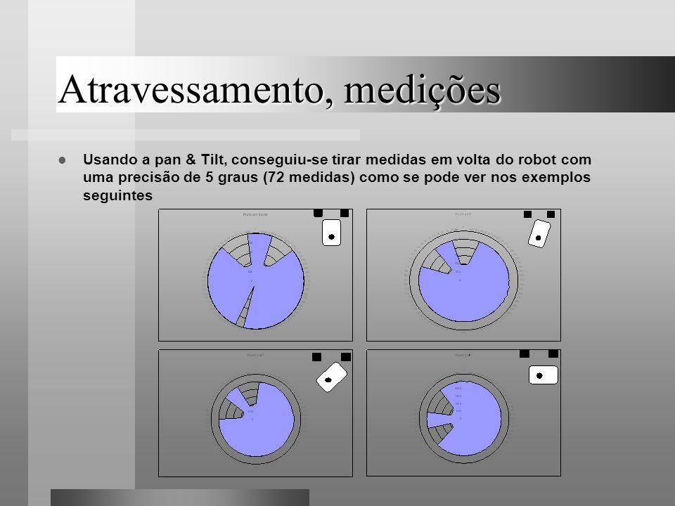 Atravessamento, medições Usando a pan & Tilt, conseguiu-se tirar medidas em volta do robot com uma precisão de 5 graus (72 medidas) como se pode ver n