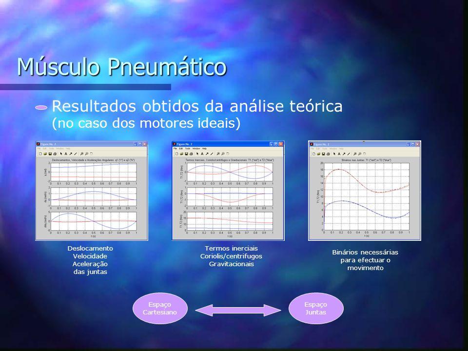Músculo Pneumático Modelo teórico para a simulação e controlo Diagrama de blocos do controlador de posição no espaço das juntas Controlador de posição