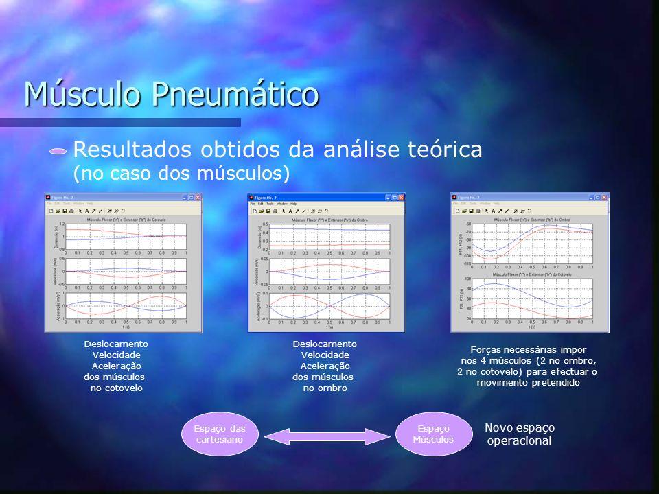 Músculo Pneumático Resultados obtidos da análise teórica (no caso dos motores ideais) Deslocamento Velocidade Aceleração das juntas Binários necessári