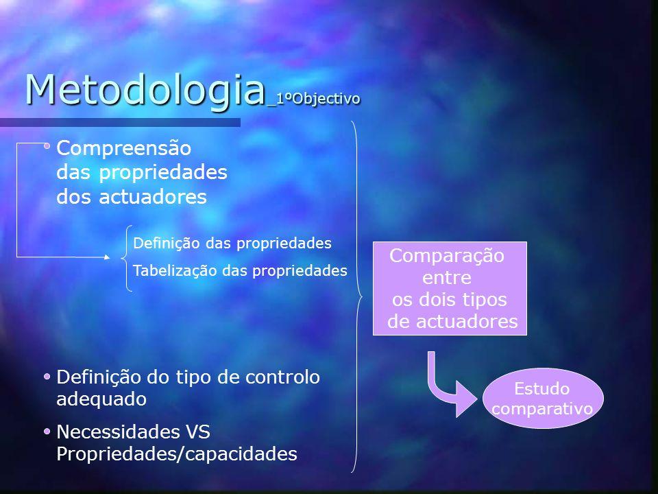 Objectivos ESTUDO COMPARATIVO DE 2 TIPOS DE ACTUADORES LINEARES POTENCIAL DE UTILIZAÇÃO NO CAMPO DA ROBÓTICA I II