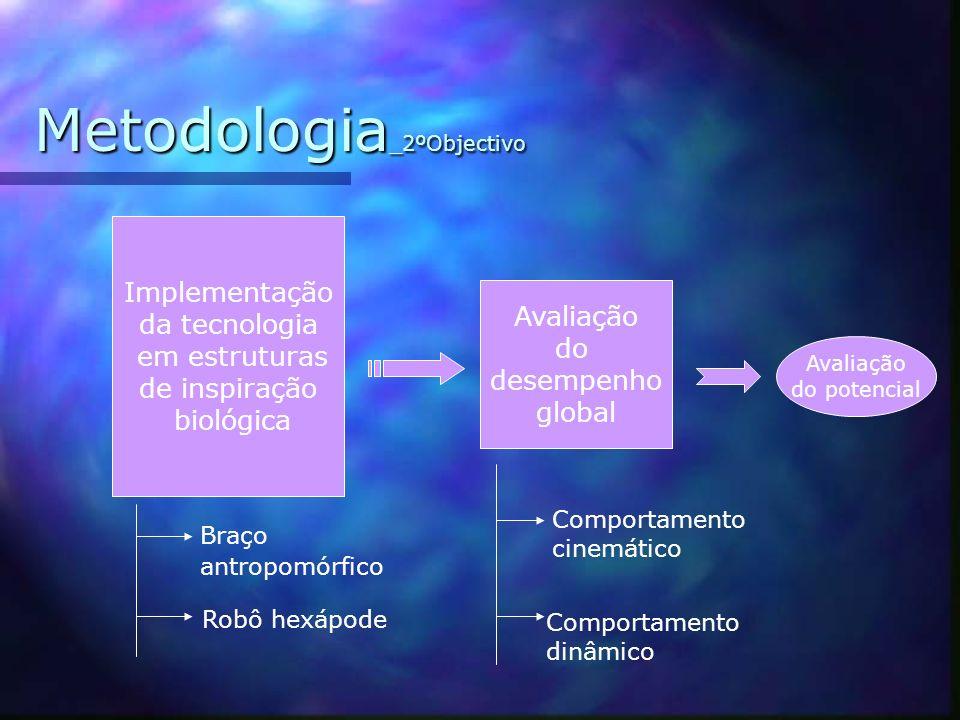 Metodologia _1ºObjectivo Comparação entre os dois tipos de actuadores Compreensão das propriedades dos actuadores Definição do tipo de controlo adequa