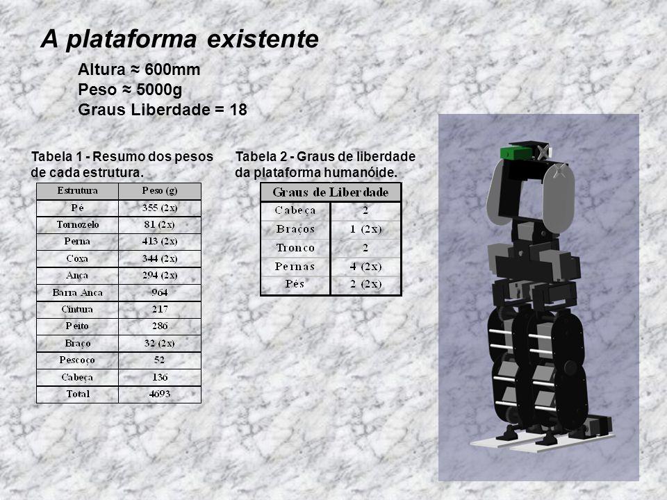 A plataforma existente Tabela 1 - Resumo dos pesos de cada estrutura. Tabela 2 - Graus de liberdade da plataforma humanóide. Altura 600mm Peso 5000g G