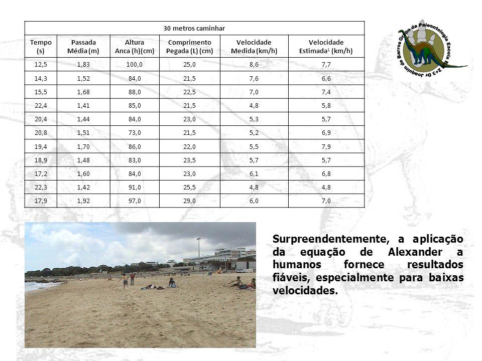 30 metros caminhar Tempo (s) Passada Média (m) Altura Anca (h)(cm) Comprimento Pegada (L) (cm) Velocidade Medida (km/h) Velocidade Estimada 1 (km/h) 1