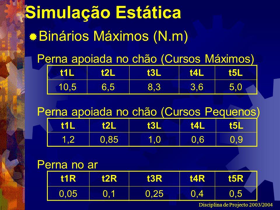 Disciplina de Projecto 2003/2004 Simulação Estática t1Rt2Rt3Rt4Rt5R 0,050,10,250,40,5 t1Lt2Lt3Lt4Lt5L 10,5 6,5 8,33,65,0 Binários Máximos (N.m) Perna apoiada no chão (Cursos Máximos) Perna no ar t1Lt2Lt3Lt4Lt5L 1,20,851,00,60,9 Perna apoiada no chão (Cursos Pequenos)