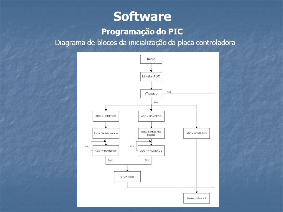 Programação do PIC Software Diagrama de blocos da inicialização da placa controladora